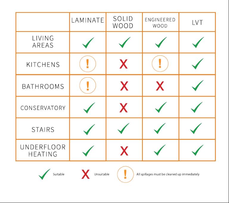 Flooring Guidelines